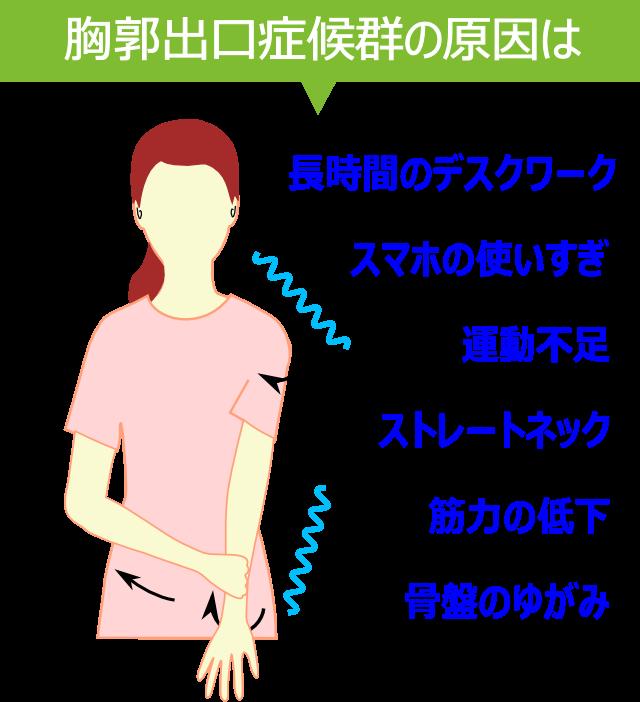 胸郭出口症候群が起きる原因